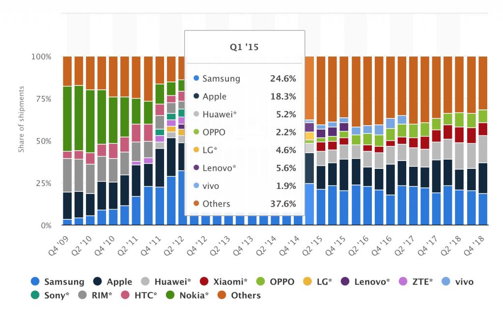 LG Smartphone Market Share