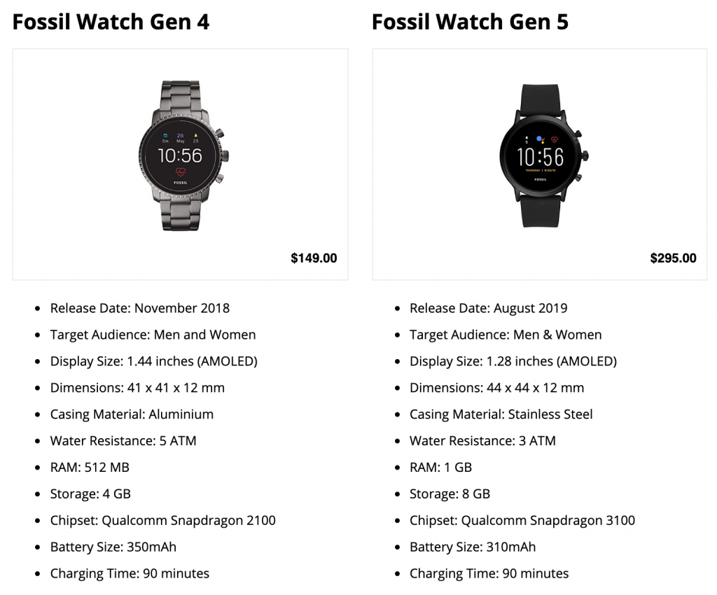 Fossil Gen 5 vs Gen 4: Hardware Specs